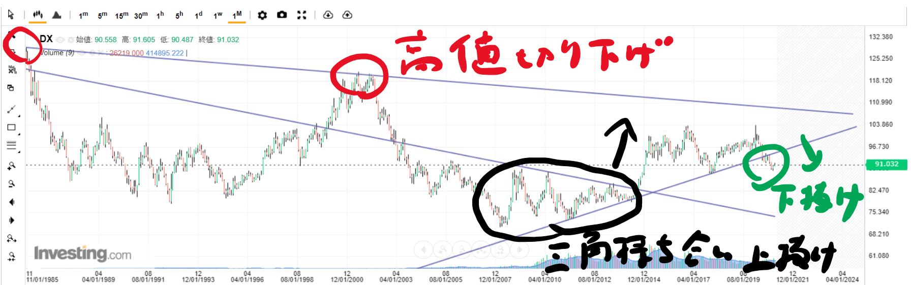 ドルインデックス(DXY)月足チャート_20210207