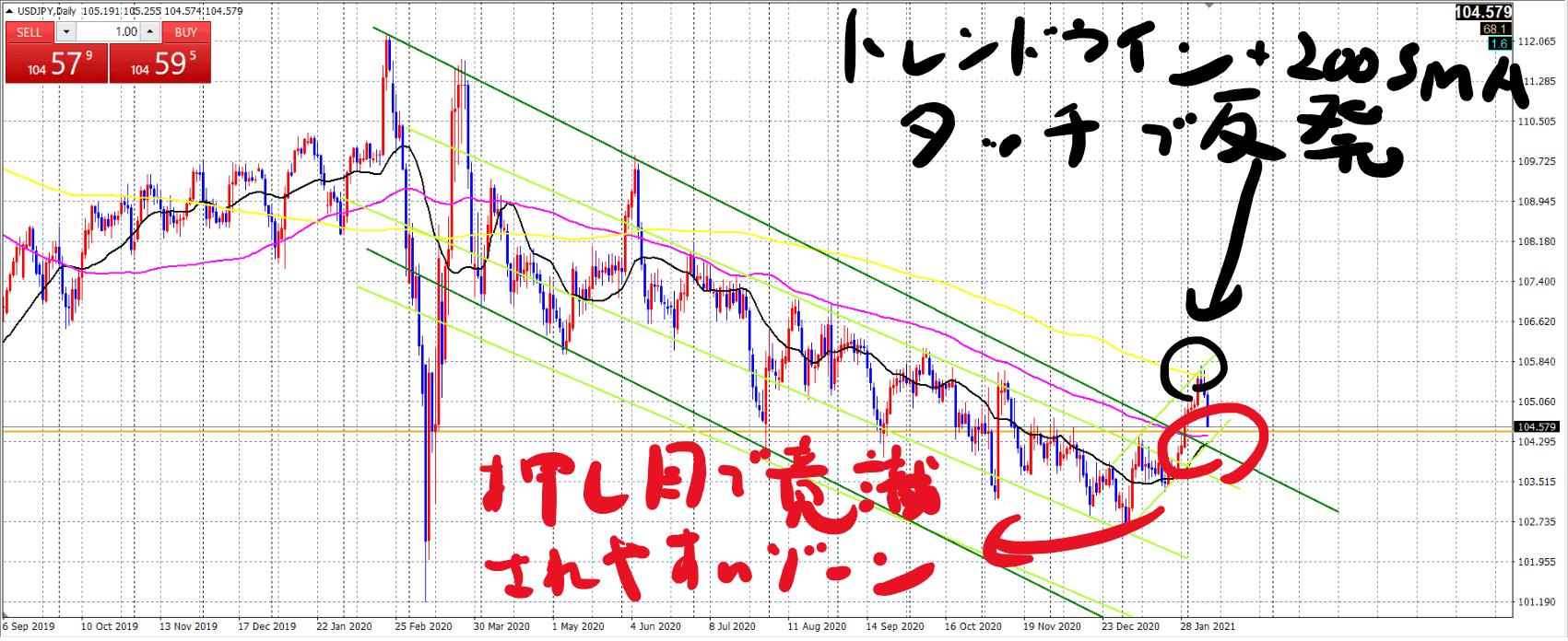 ドル円日足チャート_20210209