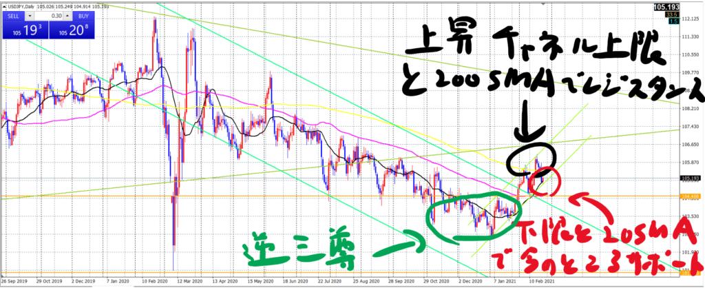 ドル円日足_20210223