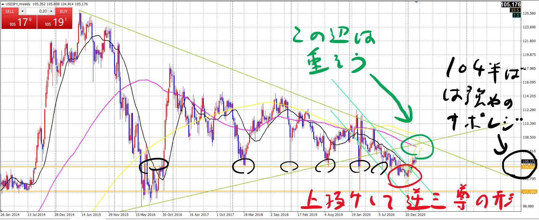ドル円週足_20210223