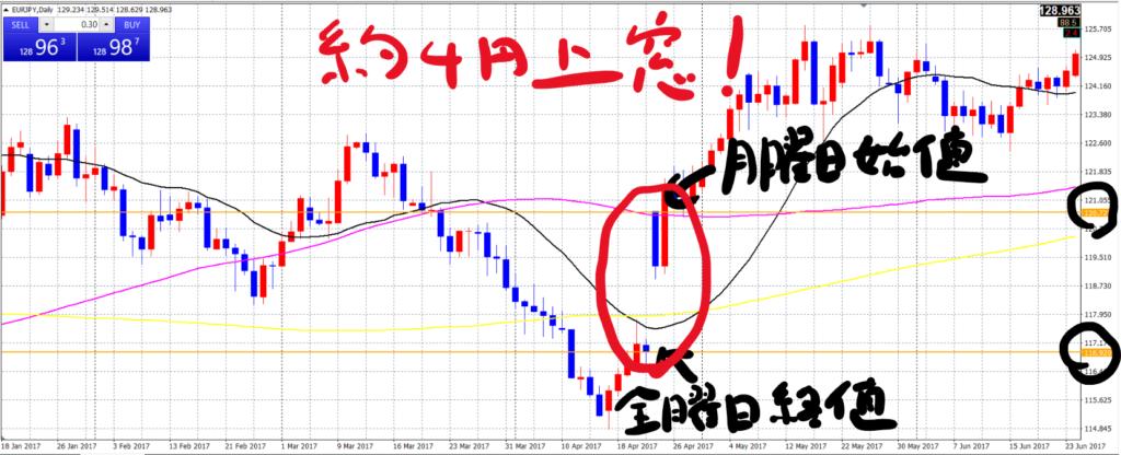 ユーロ円日足_20210226a