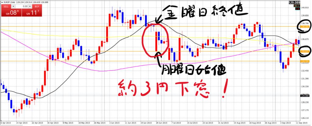 ユーロ円日足_20210226b