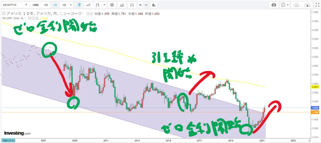 米10年債利回り月足_20210323-2