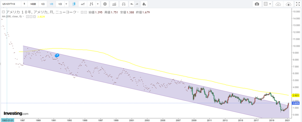 米10年債利回り月足_20210323