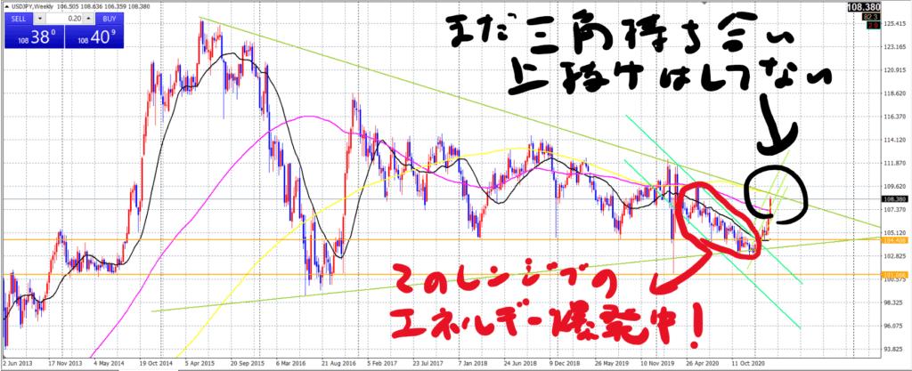 ドル円週足_20210306