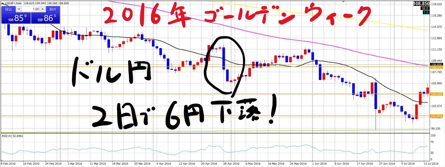 ドル円日足ゴールデンウイーク2016年_20210428