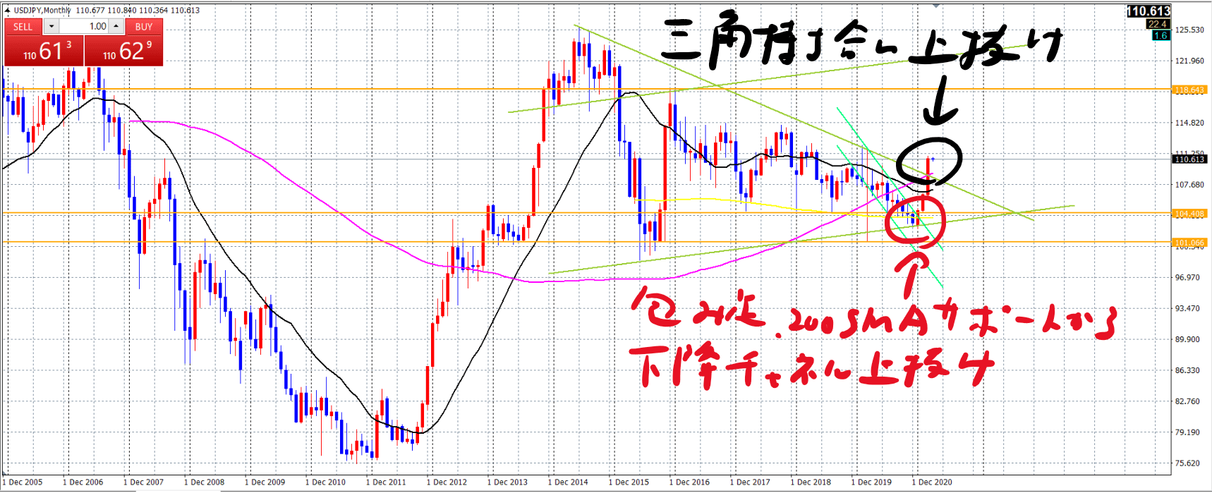 ドル円月足_20210405-1