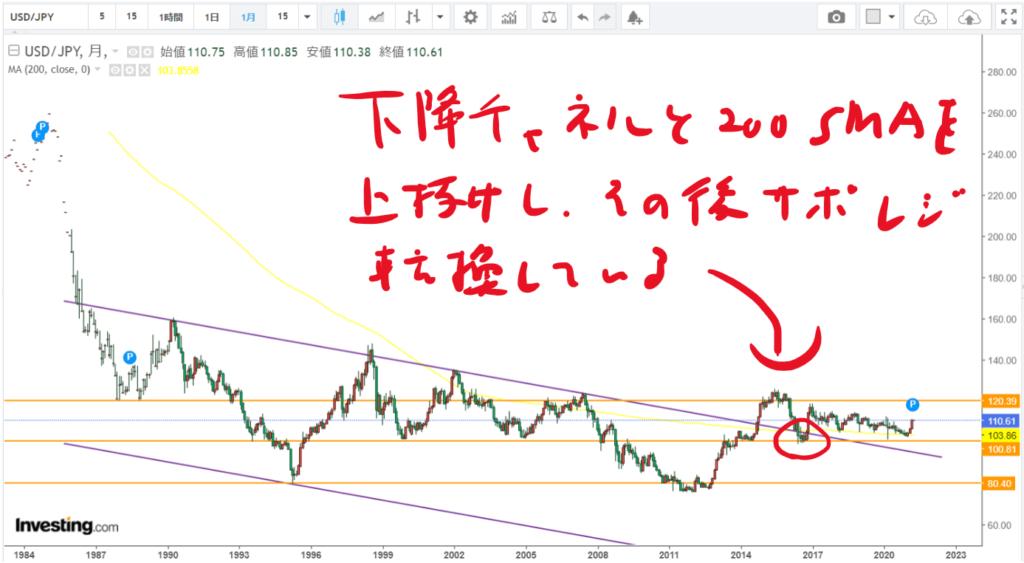 ドル円月足_20210405
