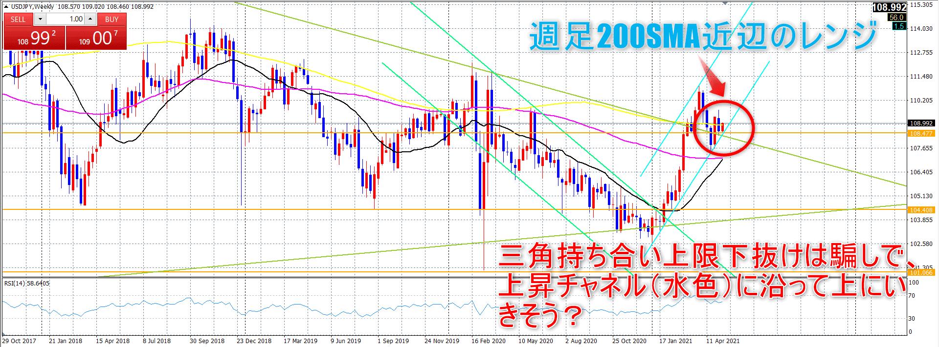 ドル円週足_20210510