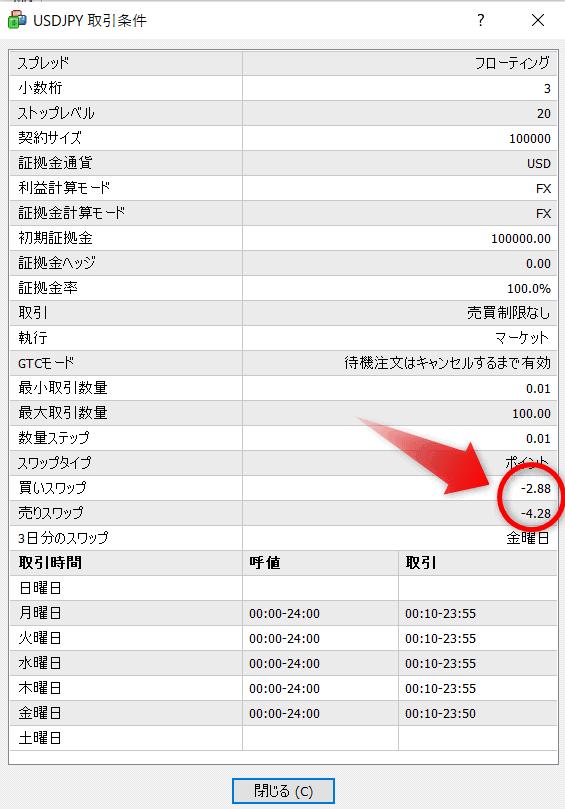 ドル円デモ口座スワップポイント