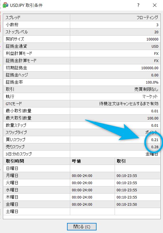 ドル円_スワップポイント