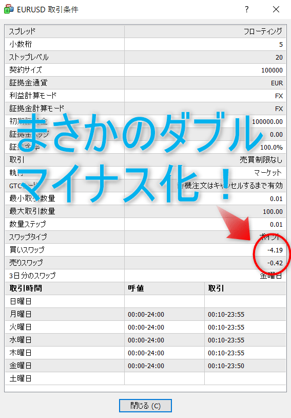 GEMFOREXユーロドルまさかのスワップダブルマイナス化!