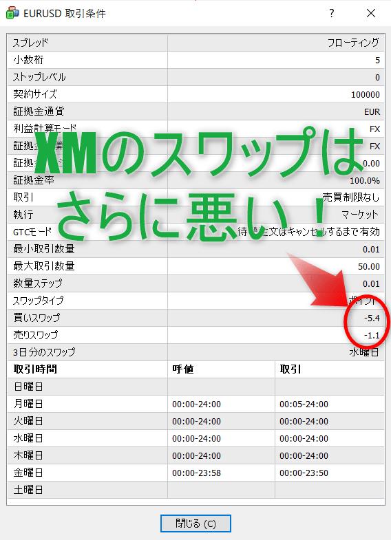 XMユーロドルスワップポイントはさらに悪化!