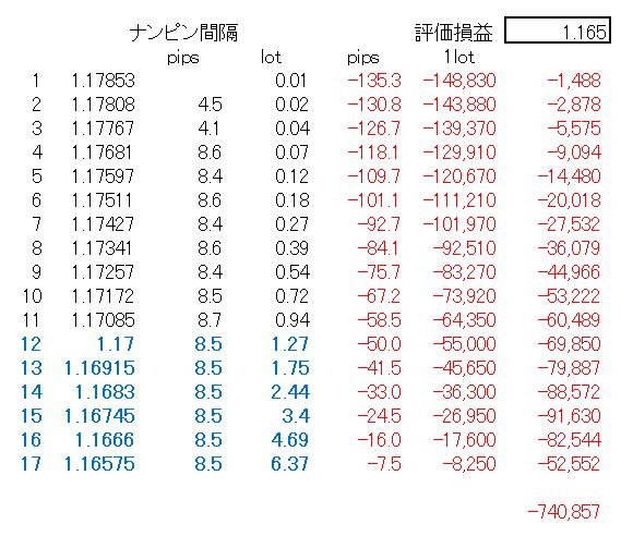 「宙・鉄火場の激子さん EURUSD」分析3