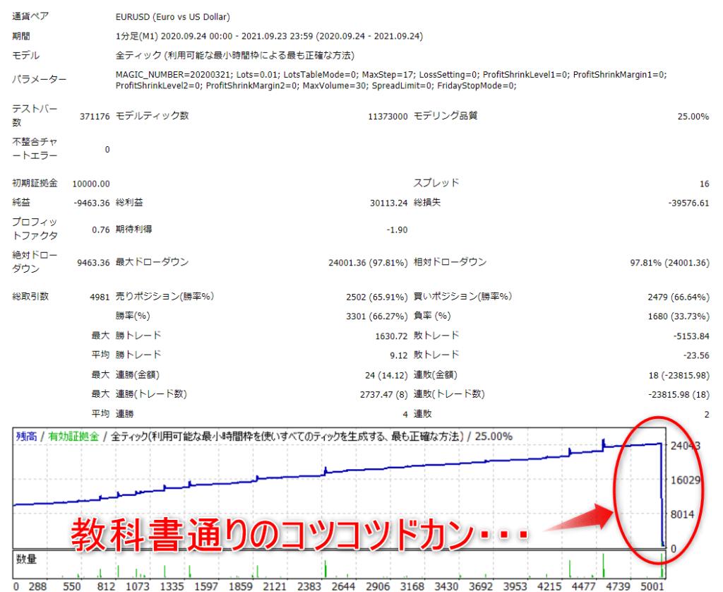 宙・鉄火場の激子さん初期値バックテスト結果