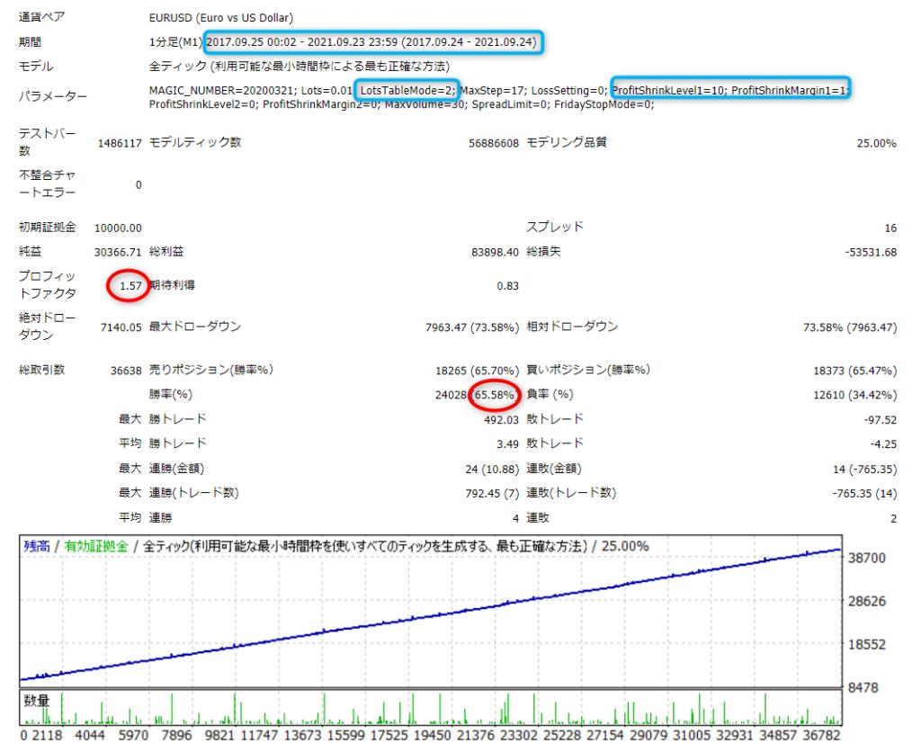 宙・鉄火場の激子さんLot Table Mode/Shrinking Profit変更後4年分バックテスト結果