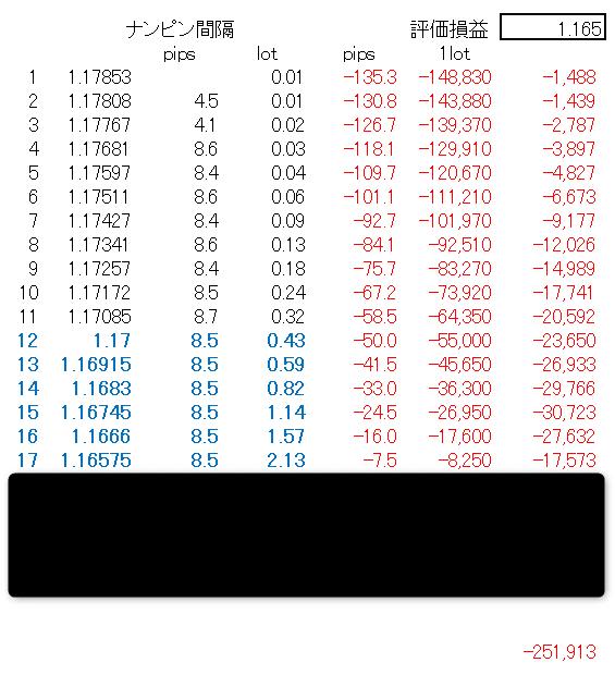 「宙・鉄火場の激子さん EURUSD」分析5